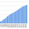 1990年からマンダムを積み立て投資するとどうなるか