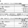 ジュニアNISAの利用割合は約2.5%、金額は平均で50万円程度、投資信託が約6割
