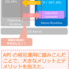 Xamarin.iOS Deep Dive その1  Xamarin.iOS の特徴