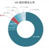 IXNはアジア含む世界のテクノロジー企業に投資できるETF(iシェアーズ グローバル・テクノロジー ETF)