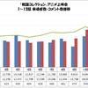 「戦国コレクション」アニメ上映会 1〜13話 来場者数・コメント数推移グラフ