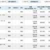 【4月26日トレード報告】良い形でGWへ向かう!