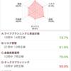 【FP3級】勉強の進捗状況【独学】