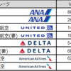 私の財産告白 - 航空マイル32万ポイント、ホテルポイント28万ポイント