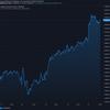 2020-11-28 今週の米国株状況