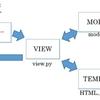 WEBアプリケーションを作る2ーDjango編