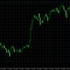 FX市場は全面円安!