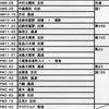 【臨時】 木曽三川サイクリング プラン