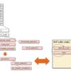 RISC-V SpikeシミュレータでC/C++のprintfを実現する仕組み (5. システムコールの呼び出し)