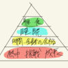 僕の心の健康ピラミッド