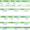 任天堂株を買いました。しかし金曜日にIRが… 週末ポートフォリオ公開 (平成28年7月22日時点)