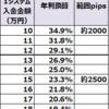 【ループイフダン4すくみ検証結果】9月3週は2500pipsに耐えられる証拠金で年利換算23.3%程度。2000pipsで34.9%いい感じです。