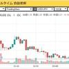 【今日の驚き!】原油価格 1バレル $0.01 !???