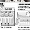 おいしくなった東京の水道水