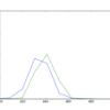 ゼロパディングとFFTによるスペクトル推定の精度