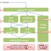 Mastodonを構成する技術要素(技術者向け)