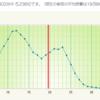 NBOX燃費記録3/7