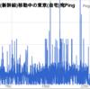 仙台から東京まで新幹線で移動中の東京までのPing応答時間の推移