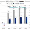 日本アセットマーケティング(8922)2018年3月期1Q決算