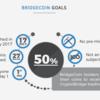 BridgeCoin(BCO)がアツイ!ステーキングで仮想通貨市場の成長を享受できるかも。