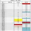 FX サイクル理論 今後の戦略(6/28~