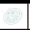 【Python】3.4.3:多次元ガウス分布の学習と予測:平均・精度が未知の場合【緑ベイズ入門のノート】