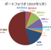 【資産運用】ポートフォリオ更新(2019年5月末時点)