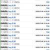 【 7月 6日 】FX自動売買記録:ユーロドル