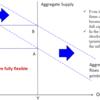 マクロ経済2(金融政策)
