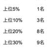 中学1年生の1学期期末テストの結果、振り返り(2018年)