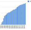 1990年からSMCを積み立てるとどうなるか