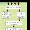 MySQLのストレージエンジンについて【前編】