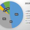 2019年9月末の資産状況