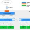 OpenvSwitchとnamespaceで仮想ネットワークにVLANを構築する