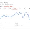 safariのcookieポリシー変更により、Criteoの株価が約300億円吹き飛ぶ