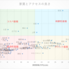 「家賃」が安くて「アクセス」がいい街に住むなら『横浜』 『北千住』『大宮』がおすすめ!