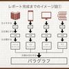 5ステップで完成させるサバイバル式レポート作成術(通信制大学向け)