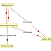 Mathematica 10: Wolfram Programming Cloud との連携
