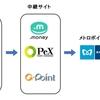 ソラチカルートへの中継サイトを比較 .money/PeX/Gポイント