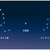 【North Star Metric】ノース スター メトリック
