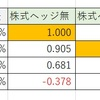 【Excel方眼紙】為替ヘッジについての適当な計算。