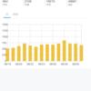 月例報告ブログ開始7ヶ月です