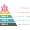 個人開発者の欲求5段階説