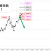 日経平均株価指数チャート分析。トレンド転換ラインにすでに到達してますが、シナリオⅠは継続です。