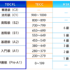 台湾でTOCFL(中国語能力検定)を受けたので、難易度や感想を書いていく