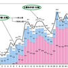 【赤字国債】 日本の財政状態は大丈夫なのか?~デフォルトの可能性