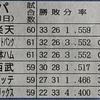 """東北楽天 """"単独首位""""。ただし、0.5差でソフトバンクと日本ハムがで同率2位。注目の吉田輝星(日本ハム)が今日デビュー!"""