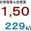 2017年7月分発電量&放電量
