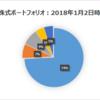 株式ポートフォリオ(2018年2月1日時点)