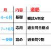 中3並みの学力から慶應大学に逆転合格した戦略とスケジュールの全てを公開します!